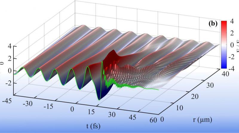 Сотрудниками кафедры совместно с коллегами из Института спектроскопии РАН определены абсолютные параметры световой пули